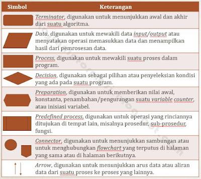 Pemrograman dan Algoritma   Kajian Informasi