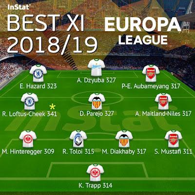 Дзюба попал в символическую сборную сезона в Лиге Европы от InStat Football