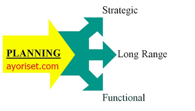 Understand Three Types Of Planning