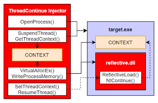 ThreadContinue - Reflective Injection Using SetThreadContext() and NtContinue()