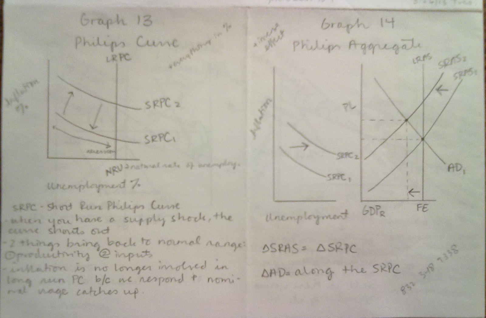 Karen S Ap Macroeconomics Blog Unit Vi The Phillips Curve