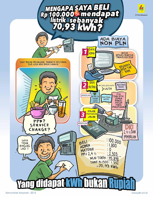 pembelian token (pulsa) listrik bukan nominal rupiah melainkan nominal kWh