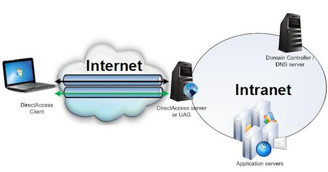 Pengertian Internet dan Intranet Secara Singkat