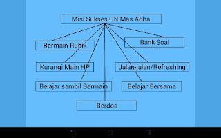 FAMILY PROJECT HARI KETIGA