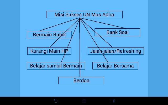 FAMILY PROJECT HARI KEDELAPAN