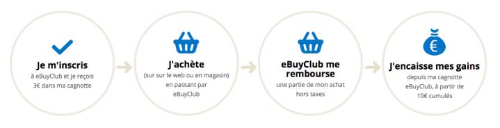 ebuy-club-plateforme-pour-gagner-de-l-argent-tous-les-mois