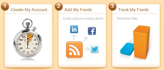 "How to setup a service on ""twitterfeed"" for sharing blog posts to Social Media services"
