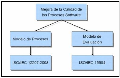 Fig. 1. Mejora de la calidad de los procesos software.