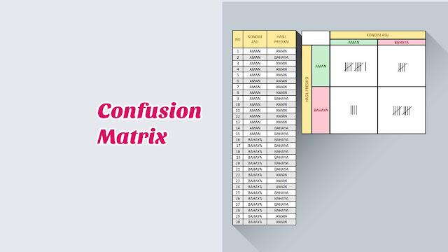 Contoh Perhitungan Confussion Matrix (Pengolahan Data)