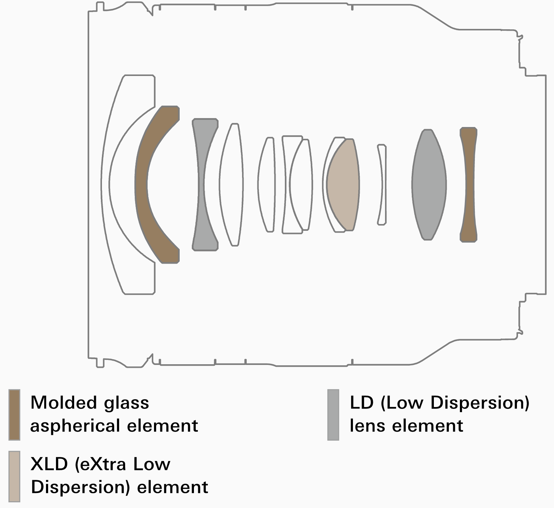 Оптическая схема Tamron 11-20mm f/2.8 Di III-A RXD