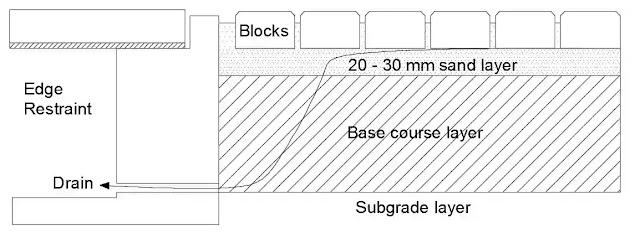 Interlocking Cement Concrete Block Pavement