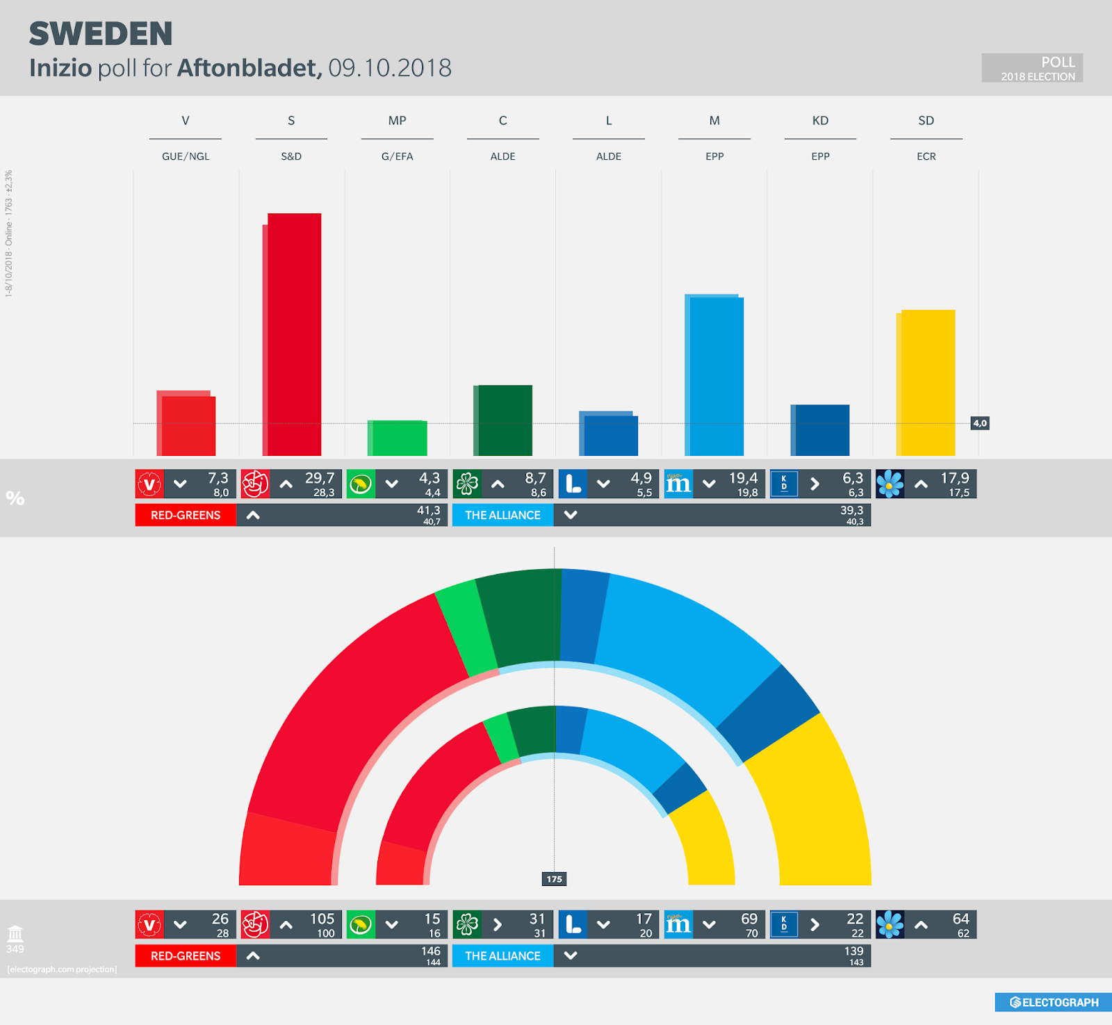 SWEDEN: Inizio poll chart for Aftonbladet, October 2018