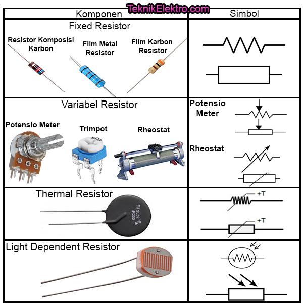 jenis resistor dan simbolnya