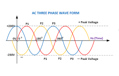 Difference-Between-Three-Phase-Single-Phase-Power