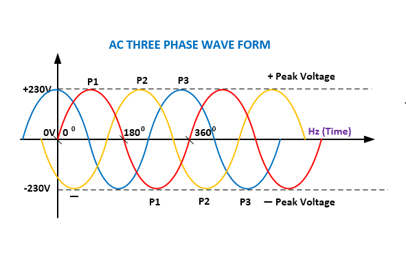 Difference Between Three-Phase Vs Single-Phase Power