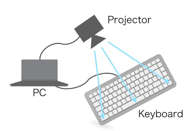 Berkat Projection Mapping, Keyboard ini Membuat Siapapun Kagum