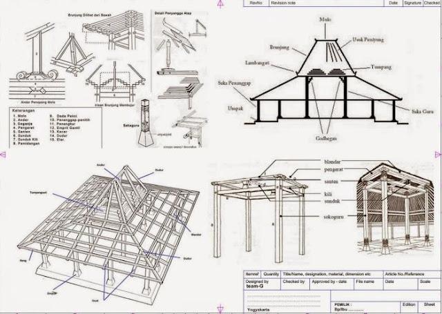Sketsa Rumah Joglo