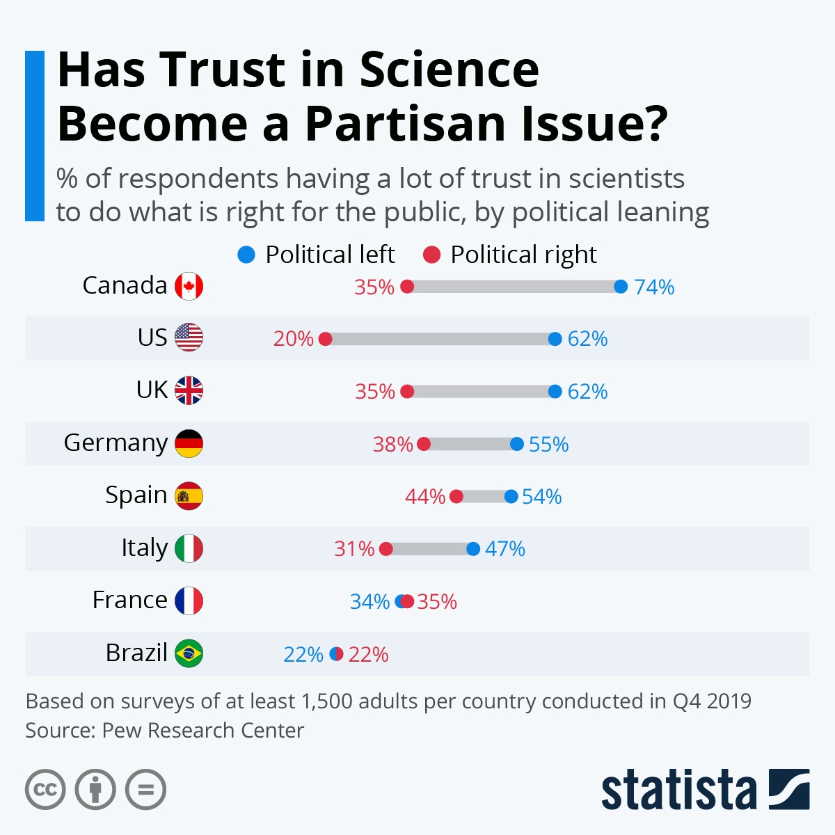Has Trust in Science Become a Partisan Issue? #infographic