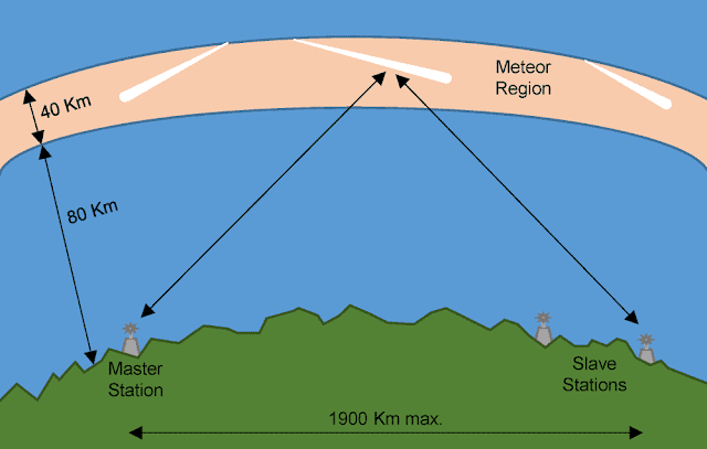 Contoh Meteor Burst Communications.