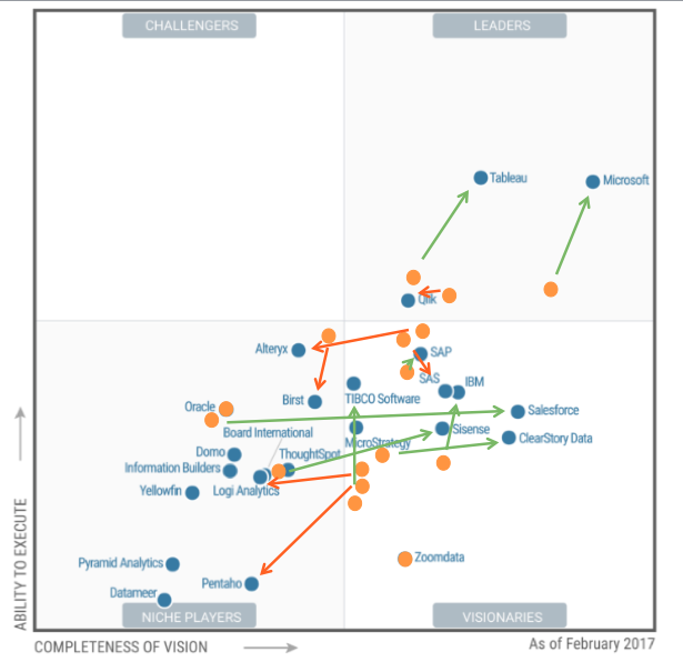 Gartner MQ BI and Analytics Platforms - Comparison 2016 to 2017