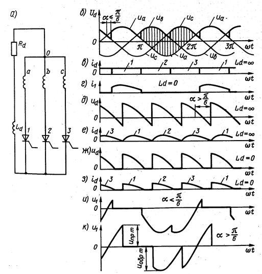 Управляемый трехфазный выпрямитель с нулевым выводом и временные диаграммы его токов и напряжений