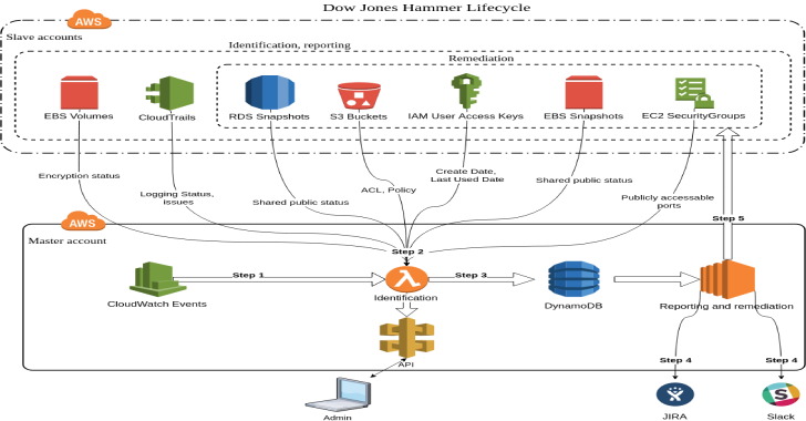 Dow Jones Hammer : Protect The Cloud With The Power Of The Cloud(AWS)