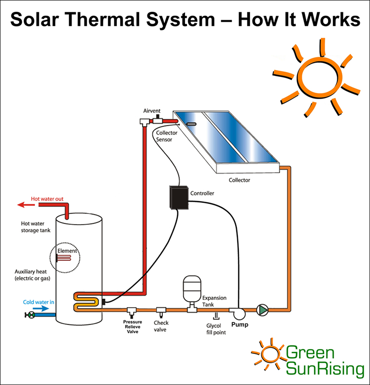 Going Green with Reuben: How Solar Thermal Works In Your Home