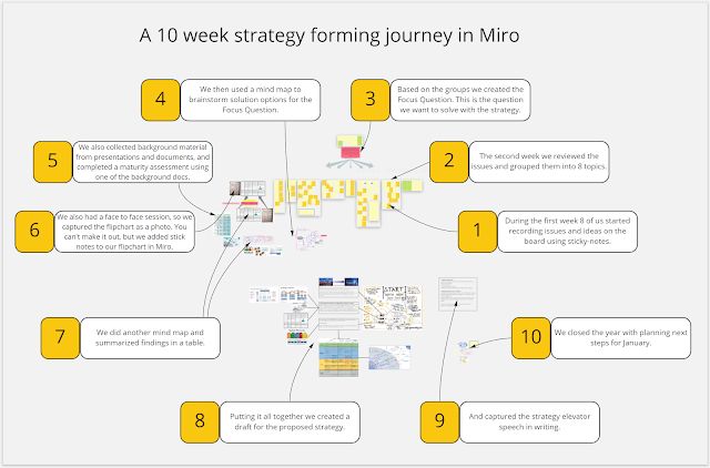 Strategy forming journey managed in Miro