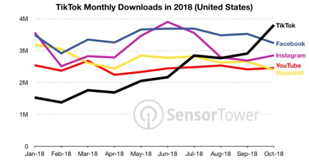 TikTok Revenue and Usage Statistics (2019)