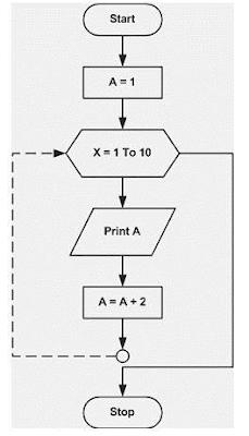 Konsep logika dan algoritma pemrograman dasar