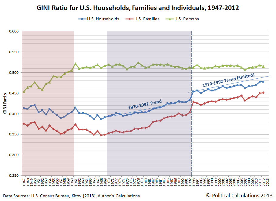 GINI Ratio for U.S. Households, Families and Individuals, 1947-2012