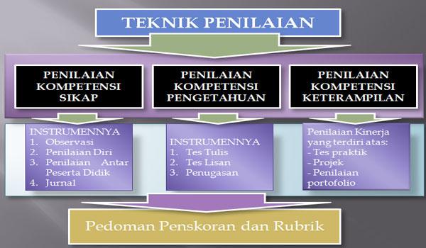 Pengertian dan Teknik atau Cara Penilaian Diri (self assessment) Kurikulum 2013