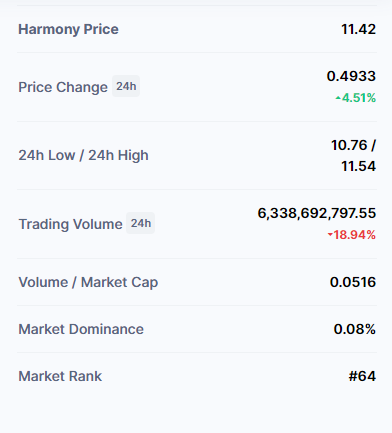 Image of Harmony (ONE) Current Price(INR) Predication in india
