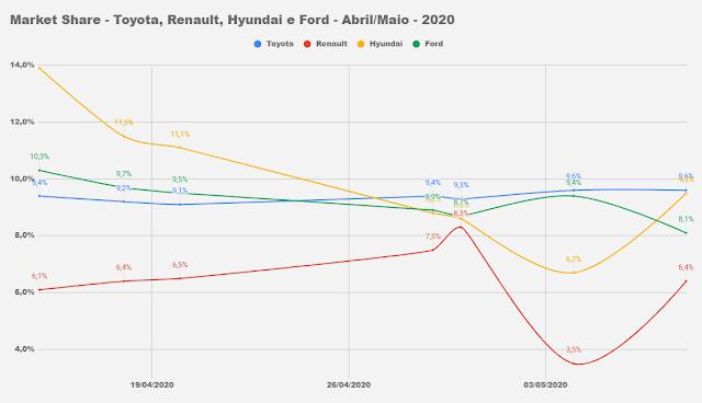 Carros mais vendidos do Brasil - maio de 2020