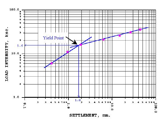 load-settlement curve from plate bearing test