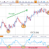 COMMODİTY CHANNEL INDEX (CCI)
