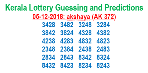 Kerala Lottery Guessing and Predictions 05-12-2018 : AKSHAYA