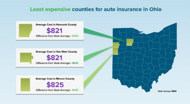 Average Car Insurance Rates Ohio