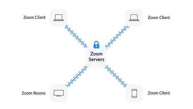 Cara Operasi Zoom Dalam Menghubungkan Host dan Partisipan
