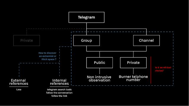 Top 5 Grup dan Saluran Obrolan DarkWeb Telegram