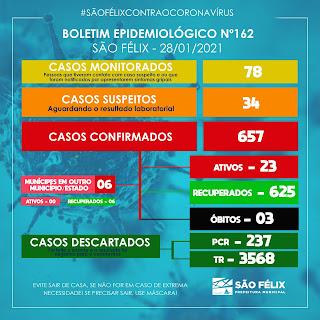 Boletim da covid-19 em São Felix dia (28)
