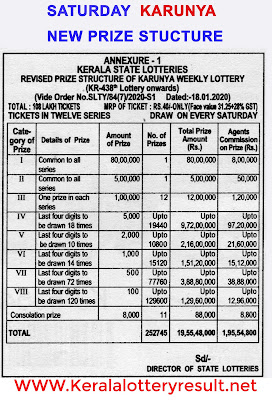 Which lottery is best in Kerala? | List of prize structure of all Kerala State Lotteries - Kerala lottery results