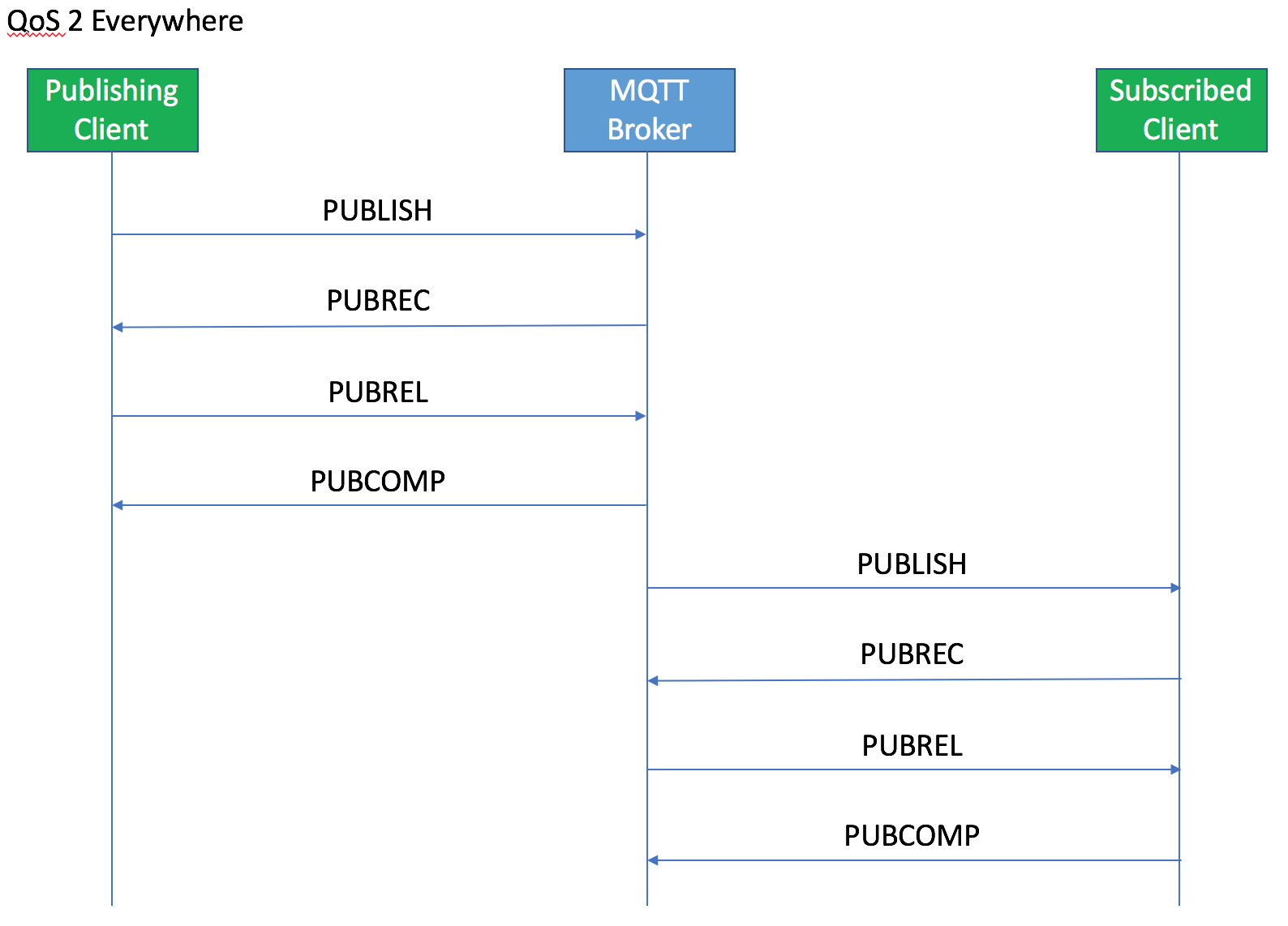 Patriot Geek: MQTT - Connections and QoS Levels