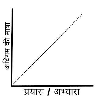 सामान्य निष्पादन वक्र/सरल रेखीय वक्र