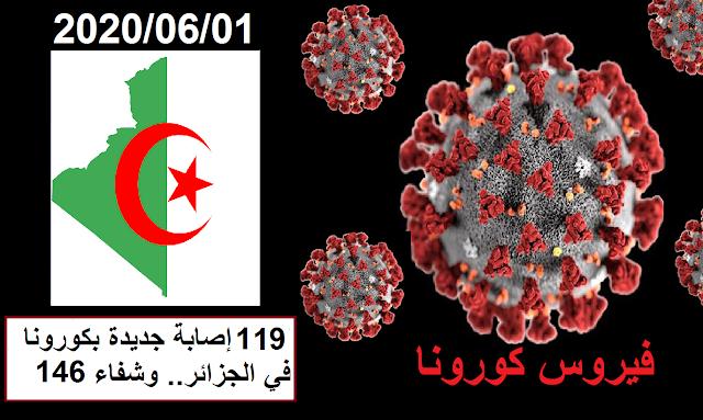 119 إصابة جديدة بكورونا في الجزائر.. وشفاء 146