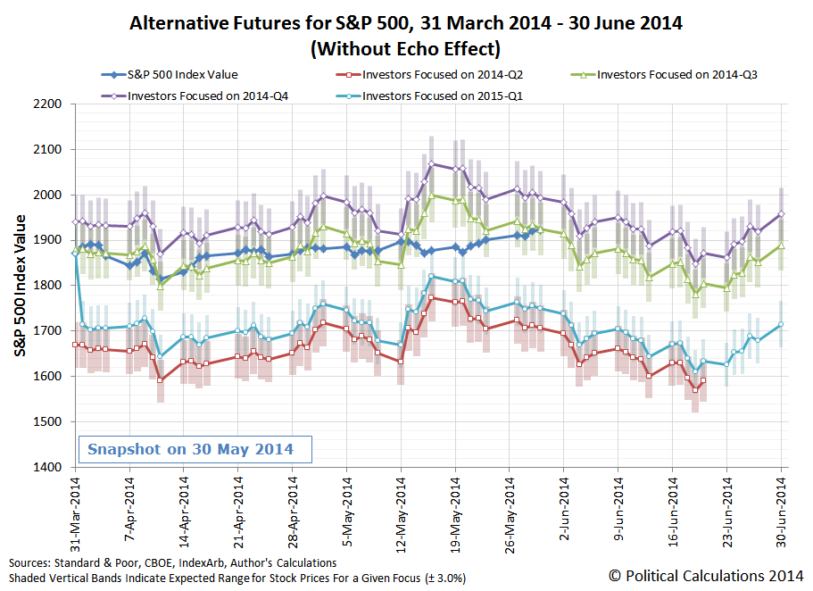 Alternate Futures for the S&P 500, without Echo Effect, 31 March 2014 through 30 June 2014, Snapshot on 2014-05-30