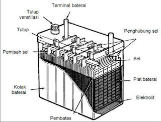 Pengertian dan Fungsi Baterai (Accu)