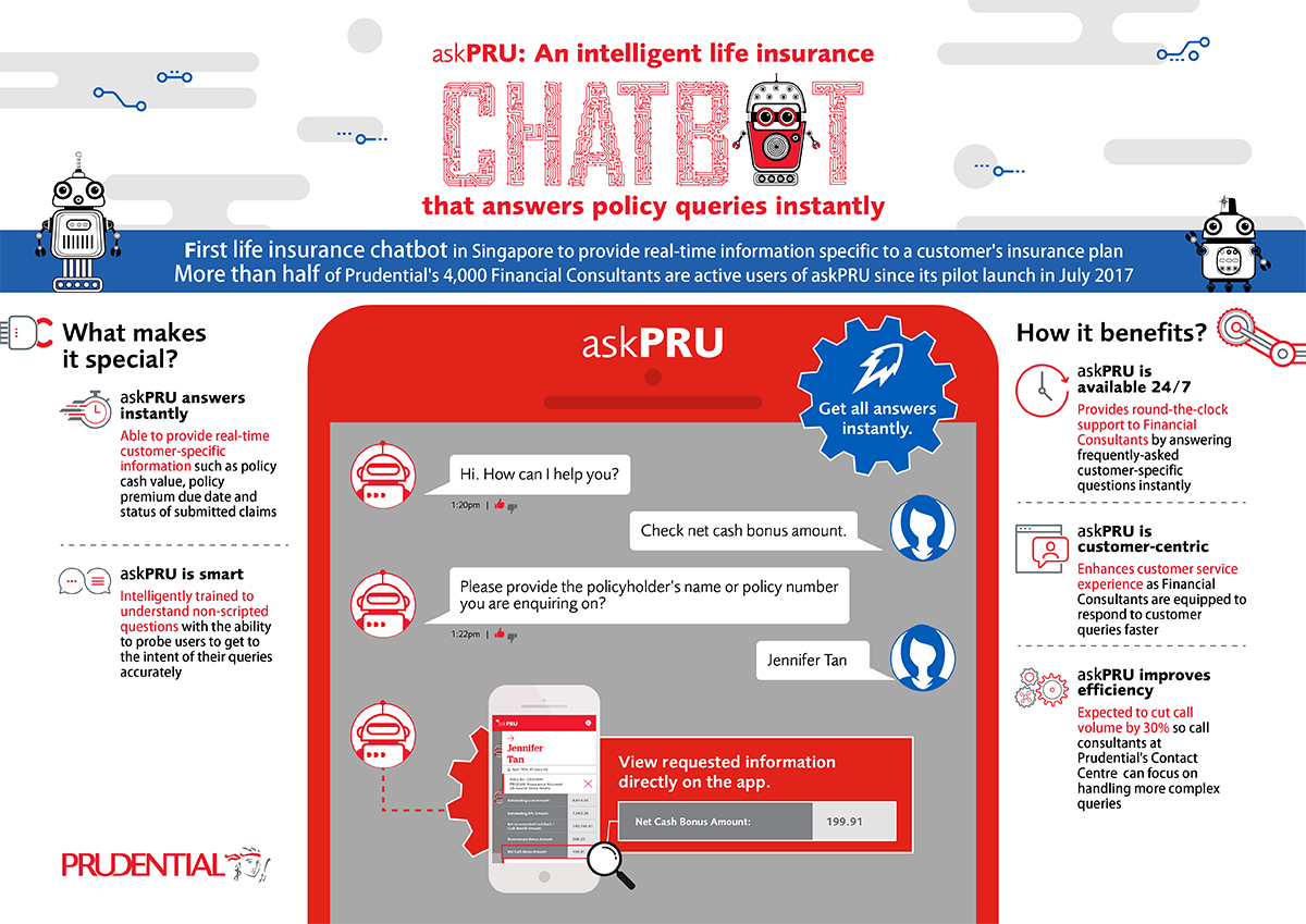 Prudential Term Life Insurance Quotes Online Insurance Emart Prudential  Singaporeu0027s Chatbot Provides