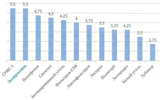 Сравнение эффективности: Энтеросгель или Полисорб