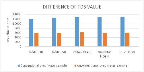 TDS value difference of dyed outlet water sample